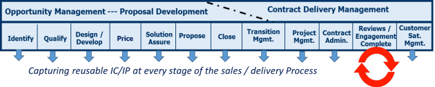 Customer Engagement & Delivery Process