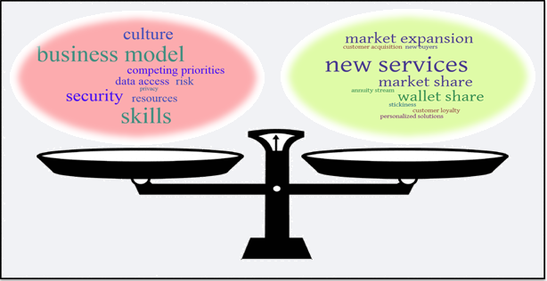 Analytics Business Model Culture